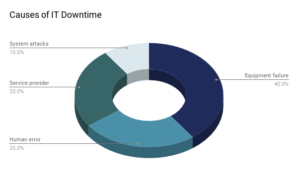 causes-downtime