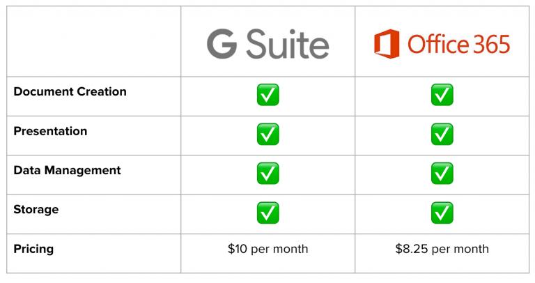 A Comparison of Google Apps for Business and Microsoft
