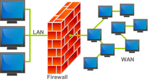 Is Your Firewall Configured Correctly?